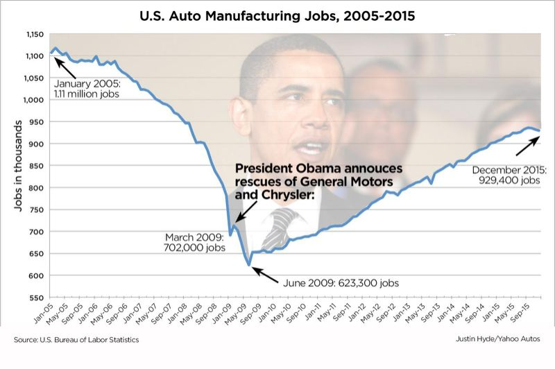 It's Obama's Auto Industry—But Not For Much Longer 2