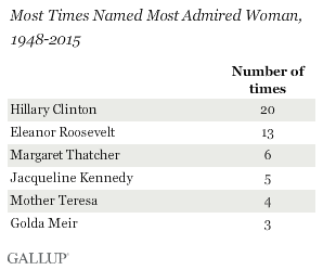 Obama again most admired man, Gallup reports 3