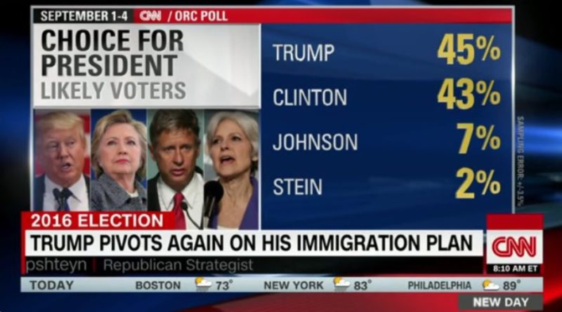 5-things-to-keep-in-mind-about-presidential-polls-cnn