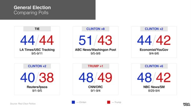 5 Things to Keep in Mind About Presidential Polls