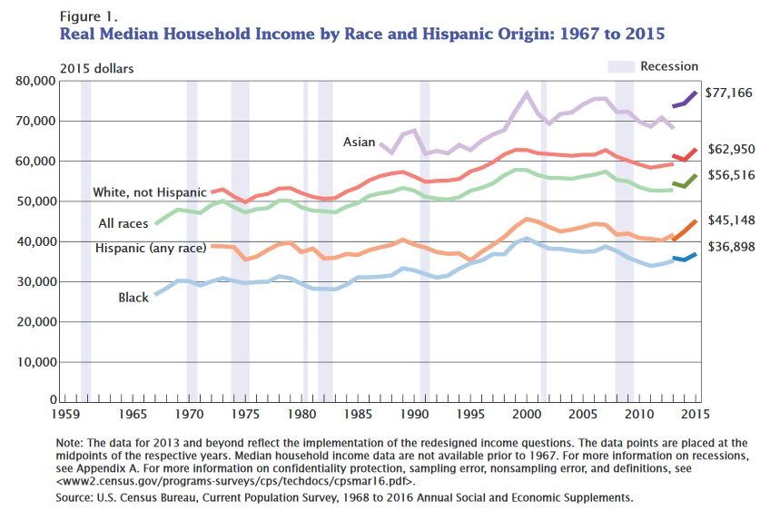 US household incomes surge in 2015