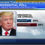 Trump's latest approval ratings