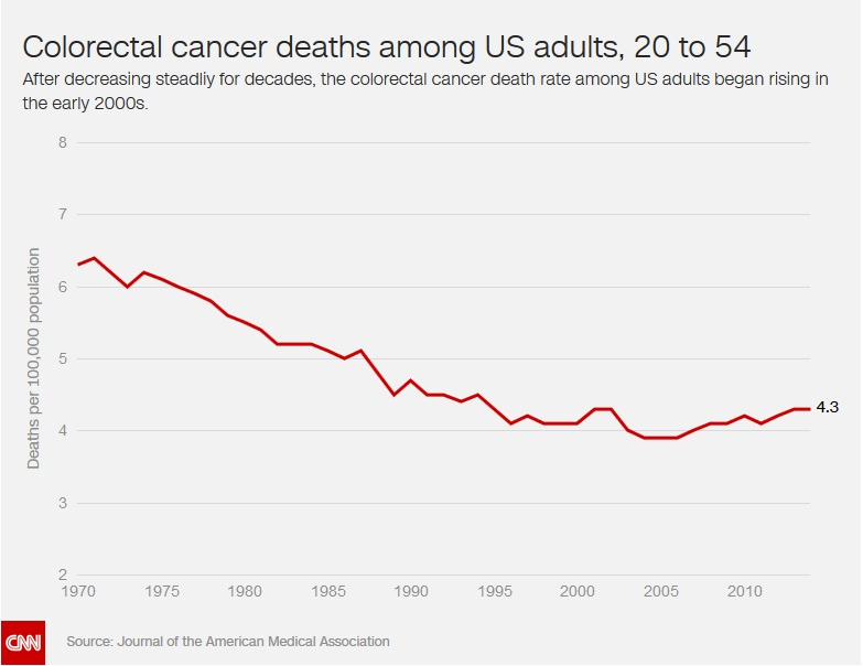 Colon cancer deaths rise among younger adults, and no one knows why