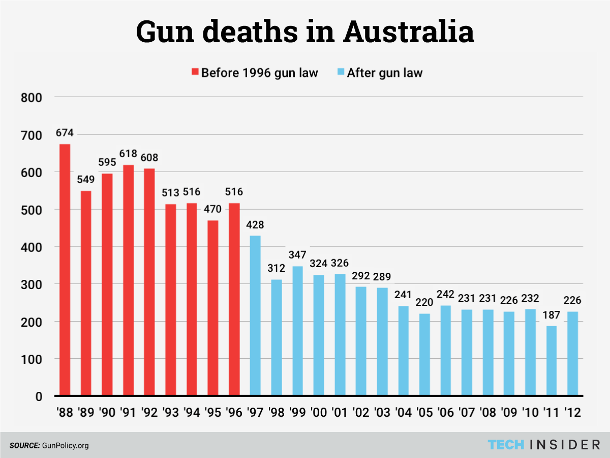 These 4 Countries Have Nearly Eliminated Gun Deaths